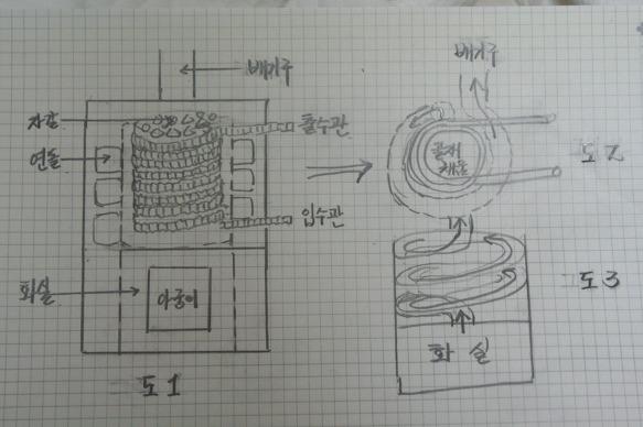자연행복농장  벽난로(DIY)(아이디어 공작) - Daum 카페