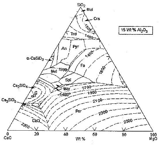 Na2o Sio2 Phase Diagram 28 Images Silicon Oxide Phase Diagram