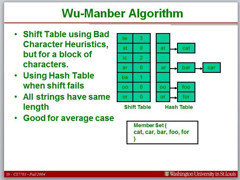 wu-manber algorithm